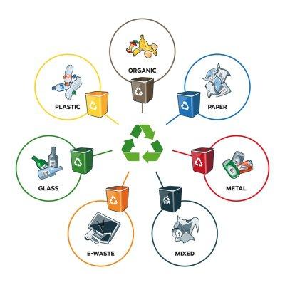 Recycling - Bins